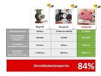 Stromkostenersparnis Heizungspumpe - für Homepage